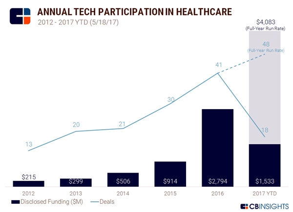 Tech investment chart