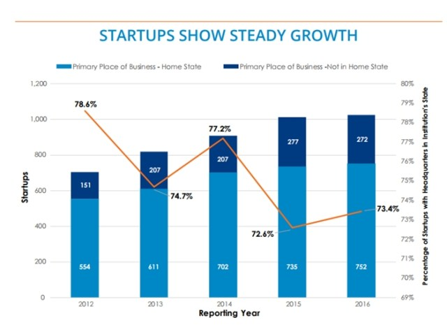 Start-Ups from research chart