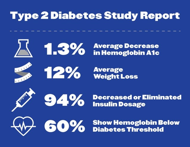Clinical trial key findings