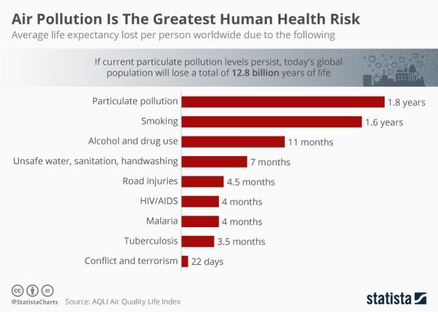 Human health risks ranked