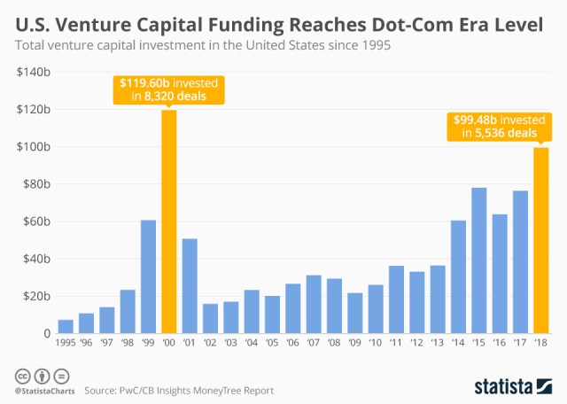Venture capital by year