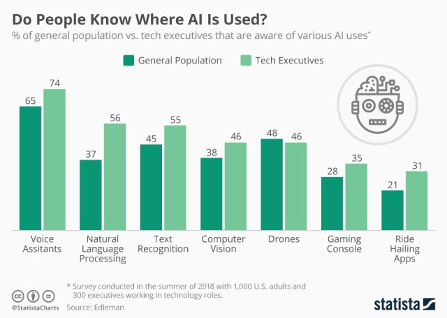 Chart: public knowledge of A.I.