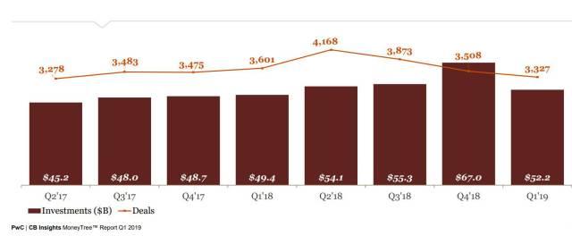 Chart, venture funding by quarter