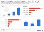Chart, offline Americans