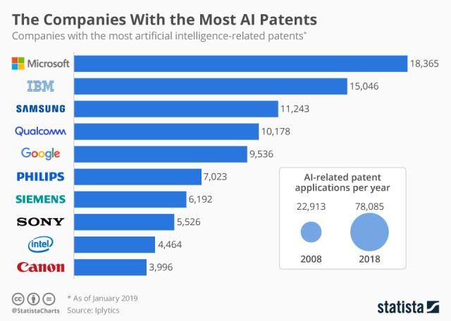 A.I. patent chart