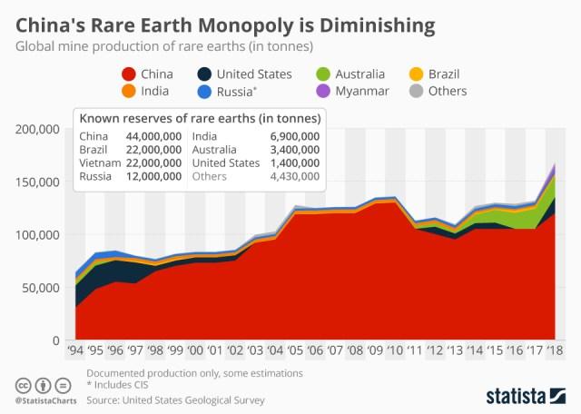Rare earth production