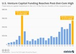 Venture investment chart
