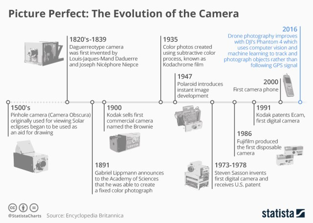 Evolution of camera chart