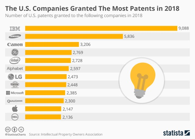 Chart: patents awarded in 2018
