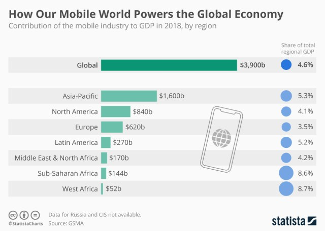 Chart: mobile global economy