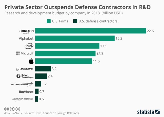 Private sector and defense R&D