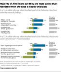 U.S. trust in science