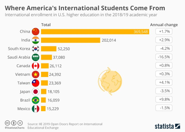 Chart: international students