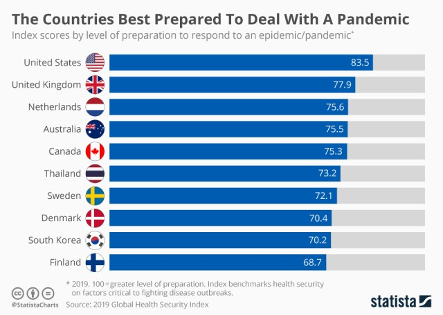 Chart: pandemic preparation