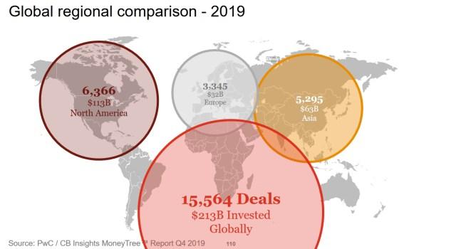 Global venture capital investing