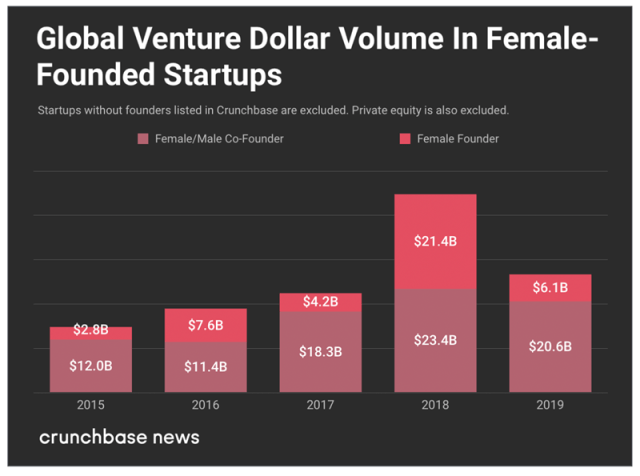 Chart: venture funding for women-founded companies