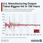Manufacturing output chart