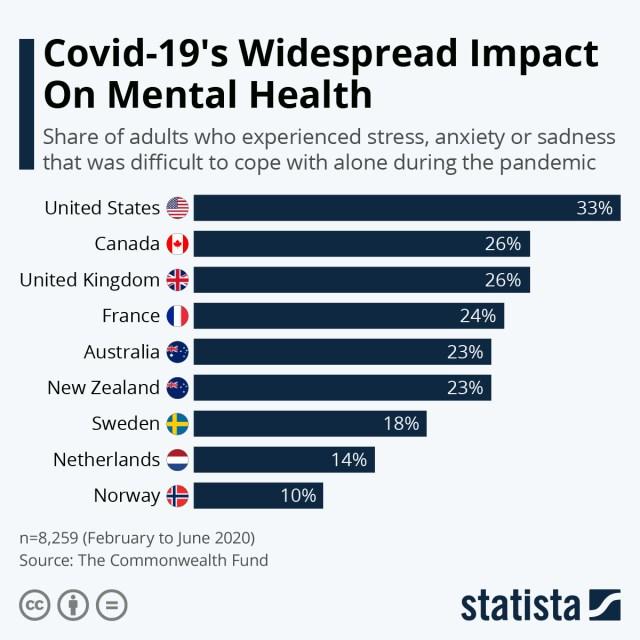 Covid-19 and mental health chart