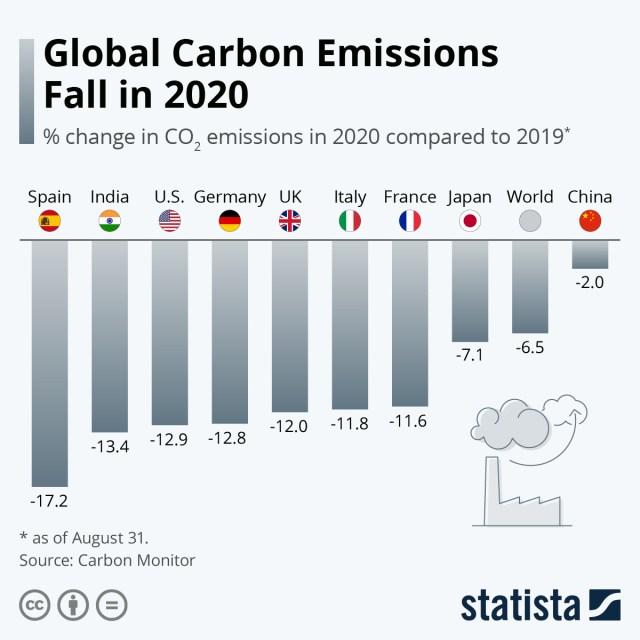 Global carbon emissions chart