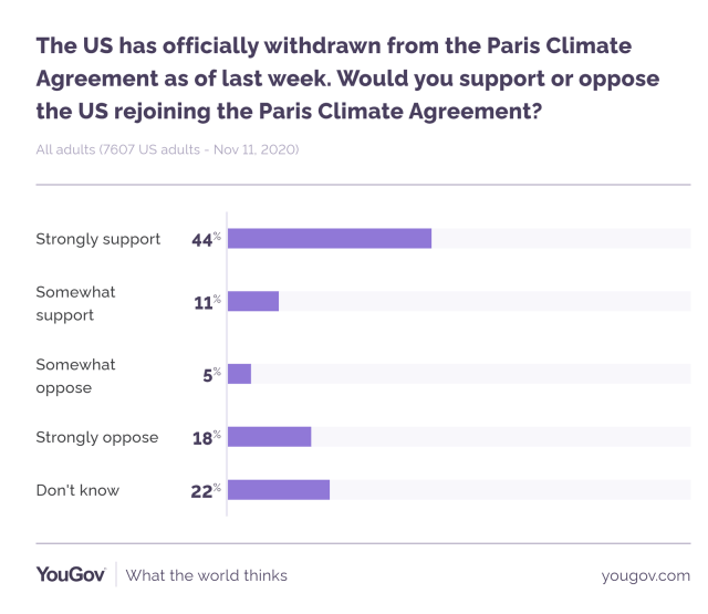 Chart: rejoin Paris accord?