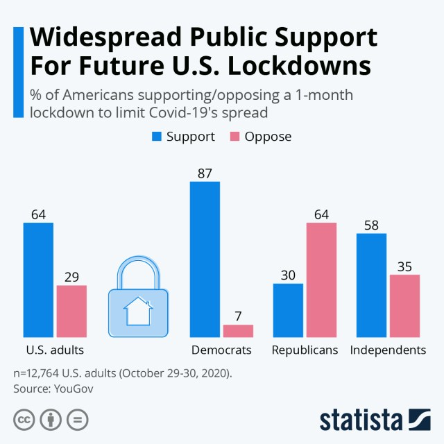 Chart: support for lockdowns