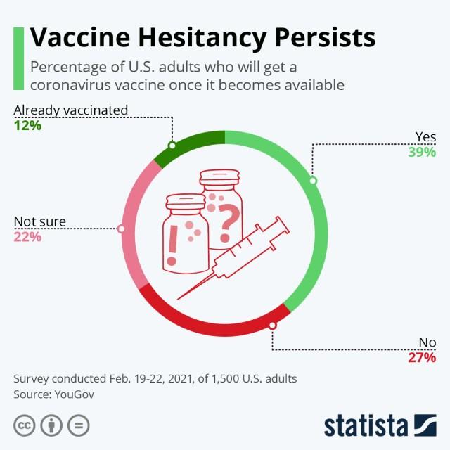 Chart: vaccine willingness