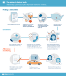 Clinical trial process graphic