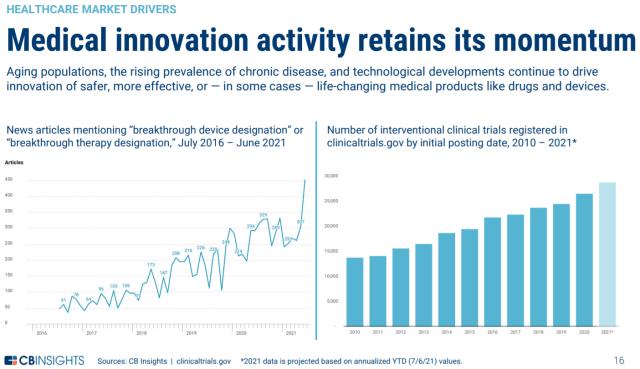 Chart: medical innovations