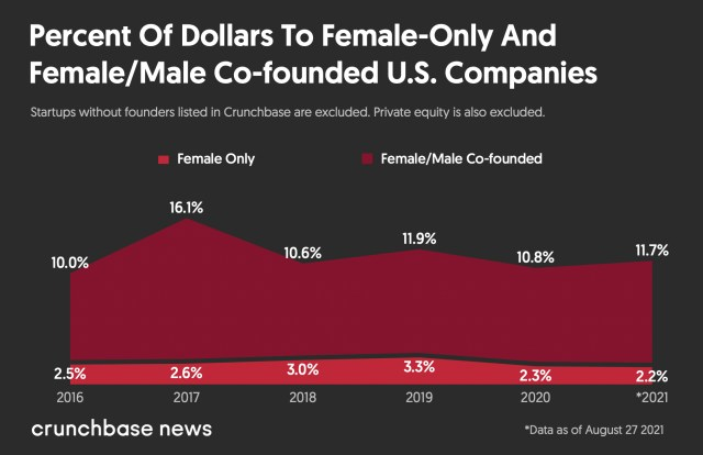 Chart: Venture dollars to women-owned companies