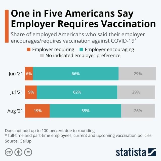 Chart: US employer mandates