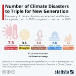 Chart: climate disasters