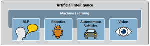 12 Examples of Artificial Intelligence
