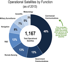 Restricting To Selling Satellite Bandwidth Not Enough For Growth