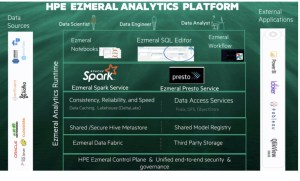 HPE acquires Ampool to accelerate hybrid analytics for customers