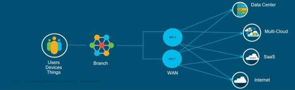 Revolutionizing WANs with Cisco IOS XE Software-Defined