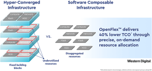 Western Digital Announces OpenFlex Storage Architecture and NVMeoF Storage Devices