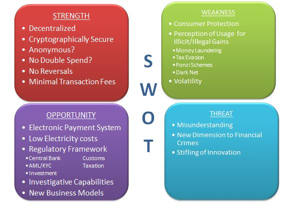 Figure 1: SWOT analysis of Digital Currencies in Trinidad & Tobago