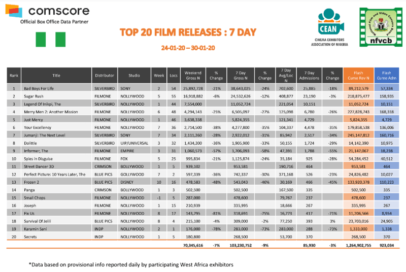 Over 440,000 People Spent a Total of N551.9 Million in Nigerian Cinemas in January