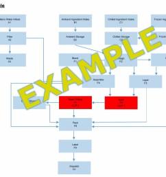 process flow diagram haccp wiring diagram forward process flow diagram haccp [ 3064 x 1816 Pixel ]