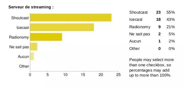 sondage serveur streaming radio