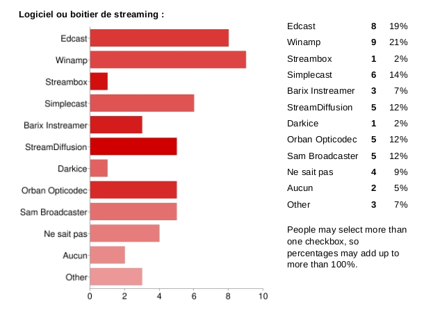 Sondage streaming radio