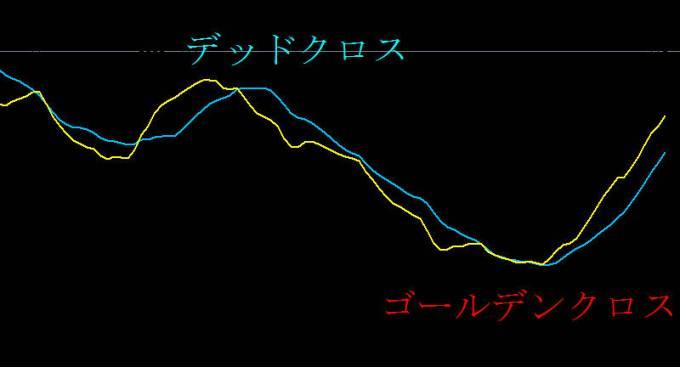 移動平均線、ゴールデンクロスとデッドクロスとは?【FXテクニカル分析】