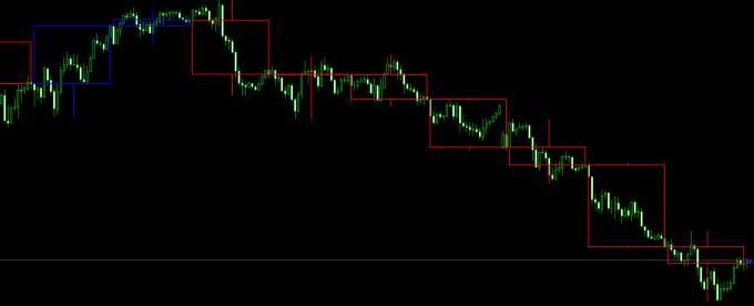 同じ通貨ペアの、違う時間軸のローソク足を表示する