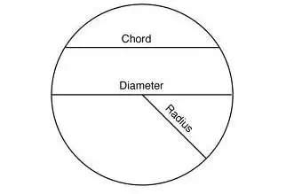 dimensions of a circle