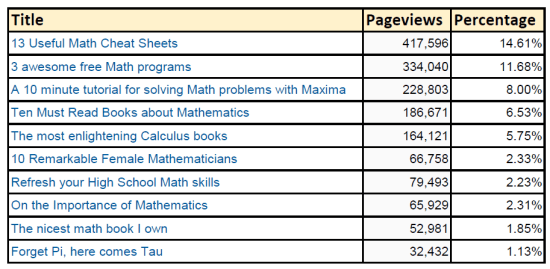 Math Blog's Top 10.