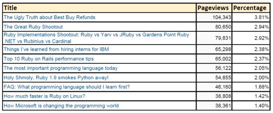 Zen and the Art of Programming's Top 10.