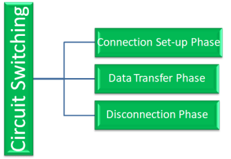 What is Data Transmission?