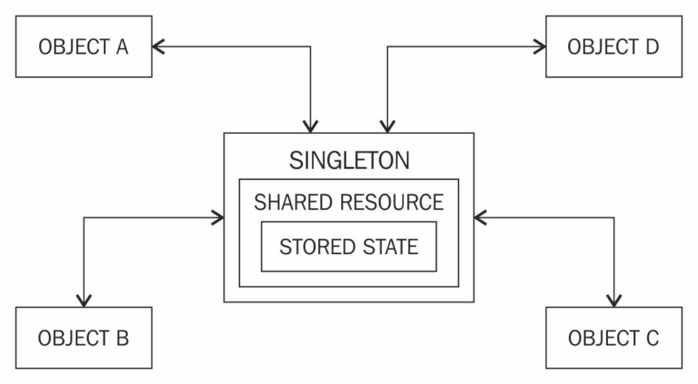 medium resolution of singleton design pattern using java
