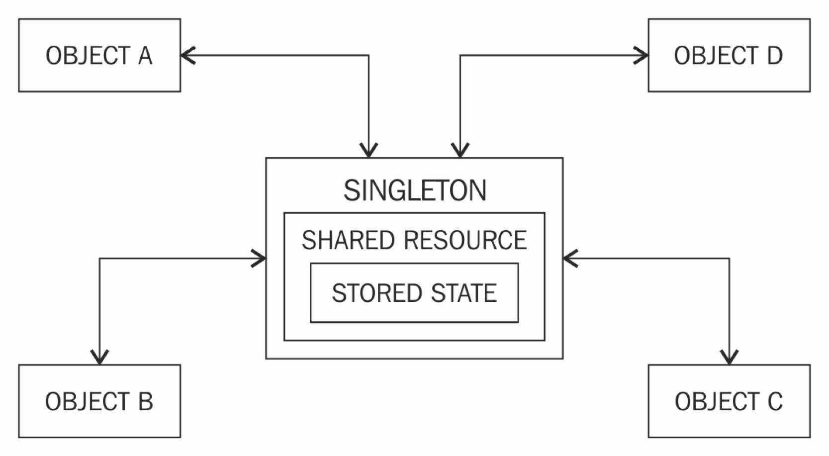 hight resolution of singleton design pattern using java