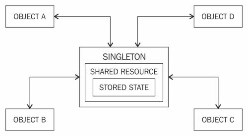 small resolution of singleton design pattern using java
